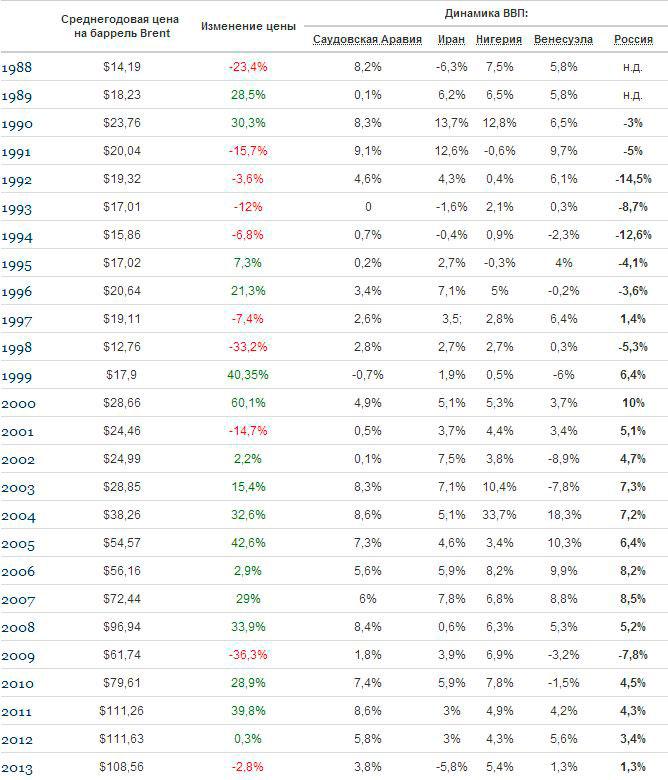 ВВП в зависимости от цены на нефть