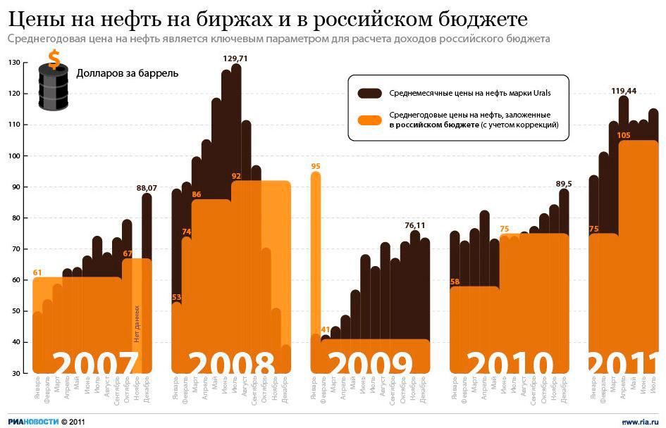 Цена на нефть на биржах и в российском бюджете