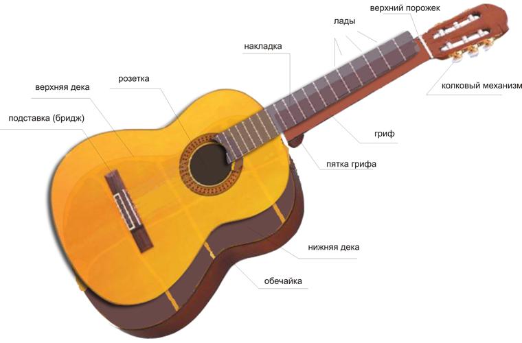 Гитарные схемы гитаристов