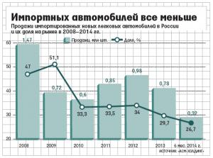 Упадок импорта и продаж