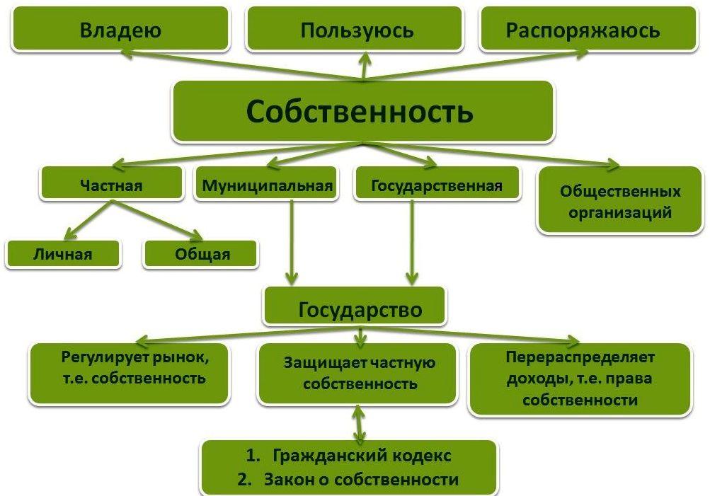 Как оформить земельный участок при квартире в деревне собственность