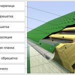 Сколько стоит покрыть крышу?