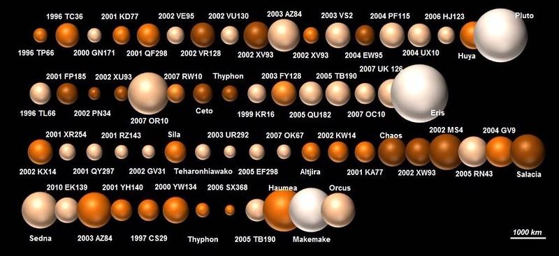 ТНО (Транснептуновые объекты)