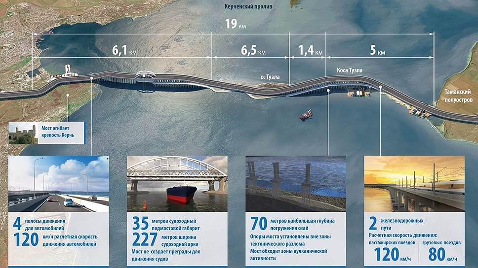 Керченский-мост-иконографика