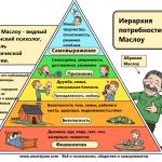 Маслоу теория иерархии