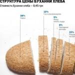 Сколько стоит хлеб в Белоруссии?