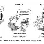 Что такое верификация?