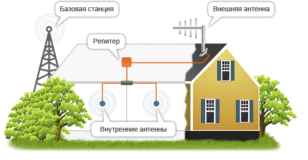 Схема интернета для дачи