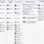 Сколько стран в Европе?