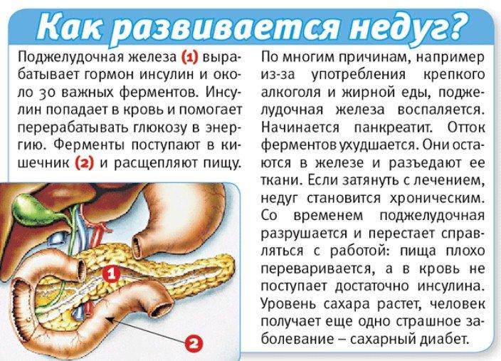 Хронический панкреатит симптомы лечение в домашних условиях