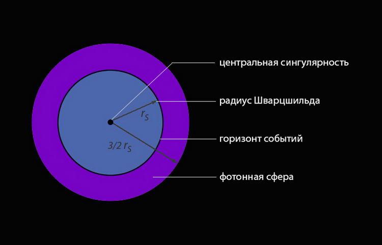 Как образуются черные дыры в космосе