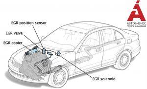 Рециркуляция отработавших газов (EGR - Exhaust Gas Recirculation)