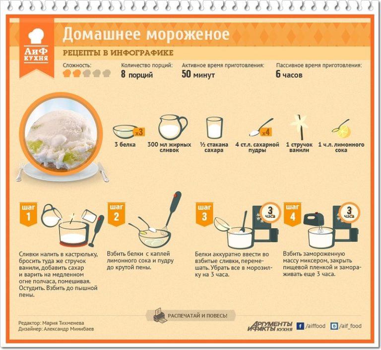 Рецепт мороженое своими руками из молока