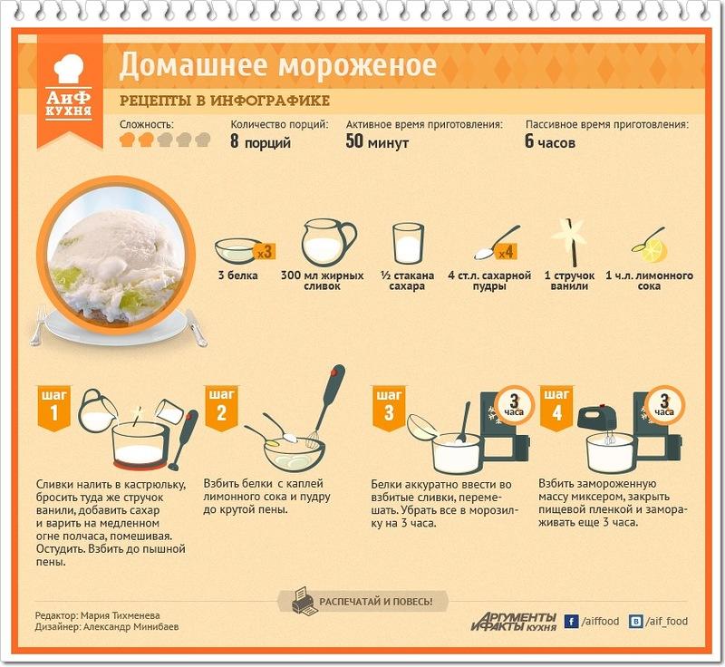 Рецепты мороженого пломбира в домашних условиях без сливок
