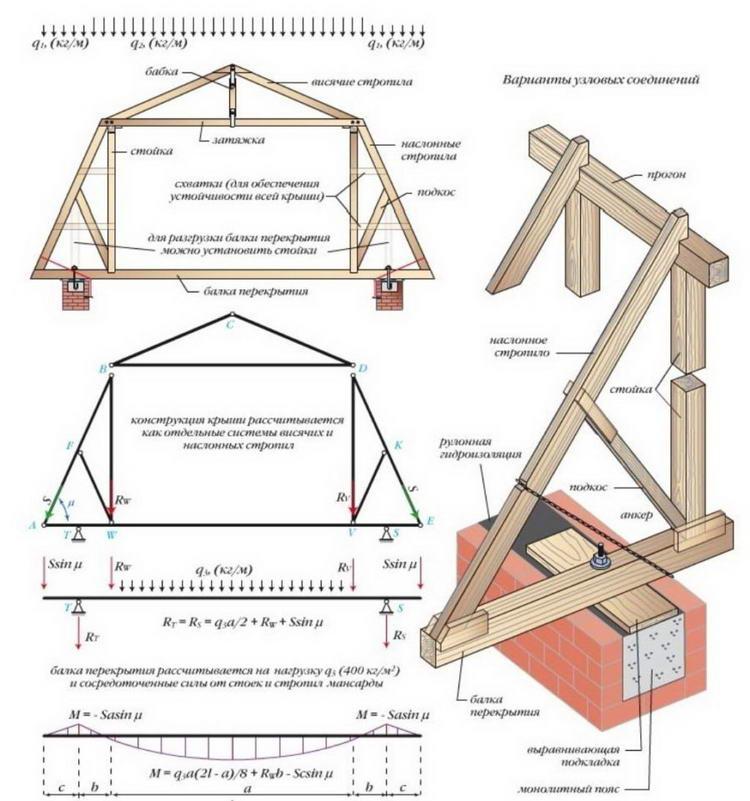 Мансардная крыша своими руками: как построить 64