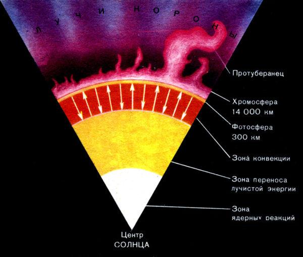 Излучение и температура солнца